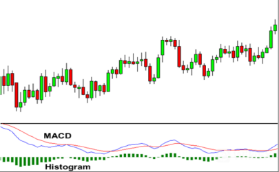 Macd forex wikipedia indonesia citigroup investment banking diversity even