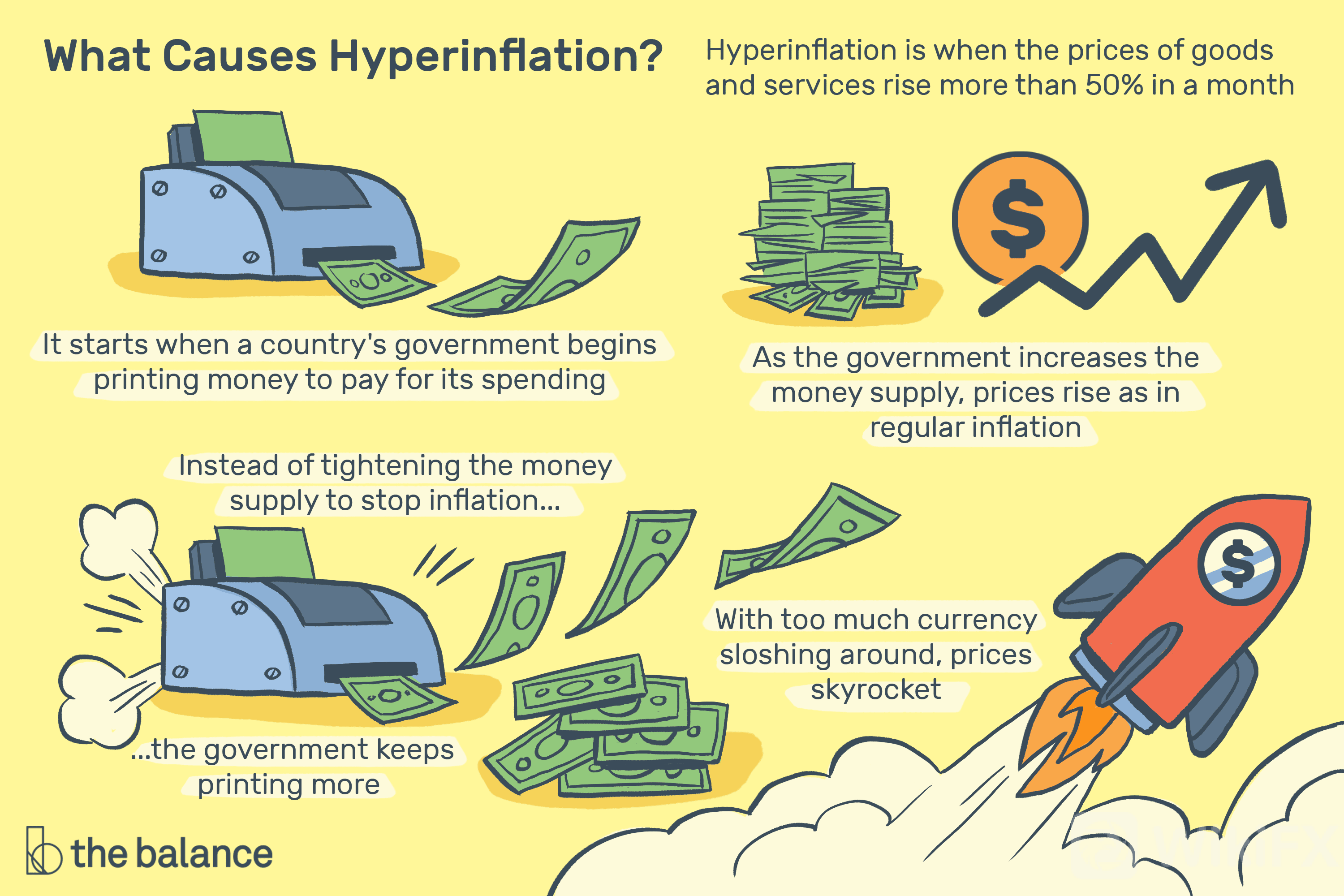 what-is-hyperinflation-definition-causes-and-examples-3306097-Final-58ea47ee1dd94b16b061214dcc8dae77.png