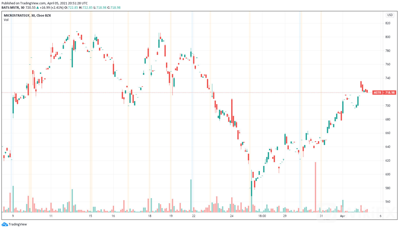 Tradingview-Microstrategy.png