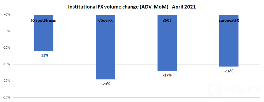 Institutional-FX-volume-Apr2021.png