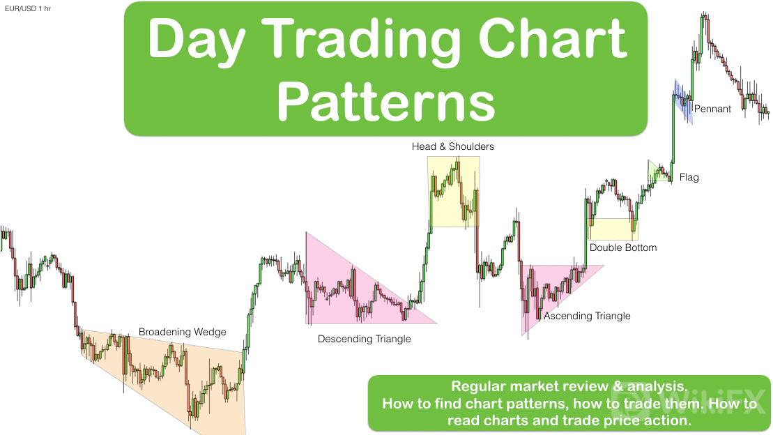 Day-Trading-chart-patterns.png
