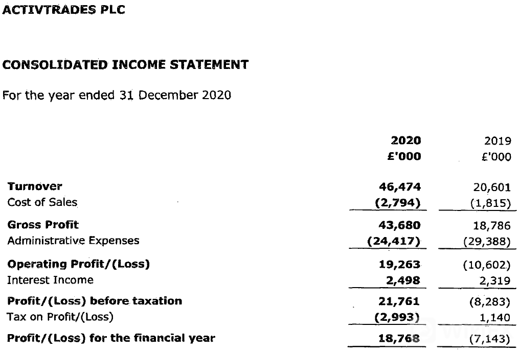 ActivTrades-income-statement-2020.png