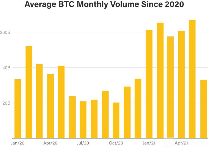 average-btc-monthly-volume-since-2020-637588710783119193_副本.png