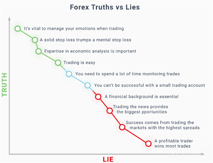 forex-trading-truths-and-lies_body_truthvslies2.png