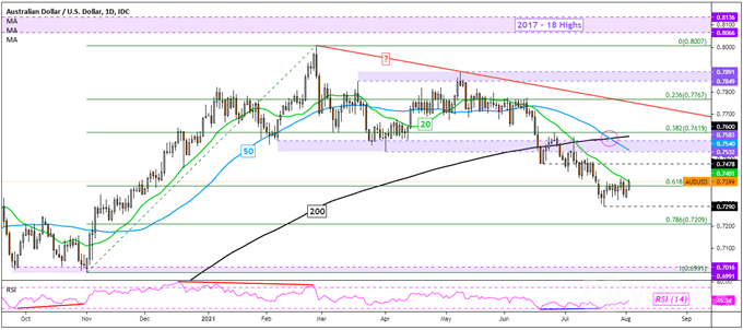 Australian-Dollar-Pops-on-RBA-as-Taper-Plan-is-Left-Alone-Now-What_body_Picture_7.png